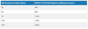 watts vs lumens from energystar website